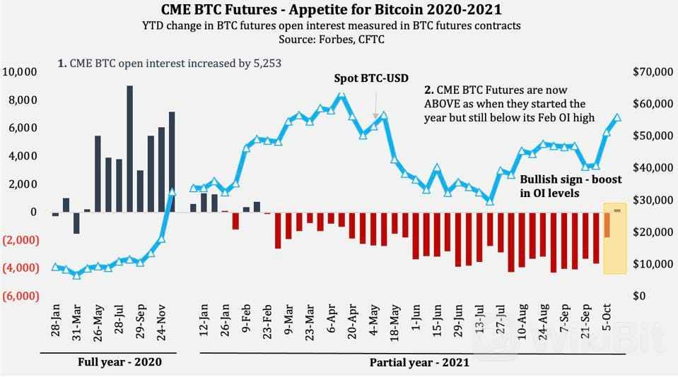 https___specials-images.forbesimg.com_imageserve_616766517b45980330e70864_Changes-in-CME-Group-Bitcoin-Futures-open-interest-alongside-changes-in-bitcoin-price_960x0.jpg